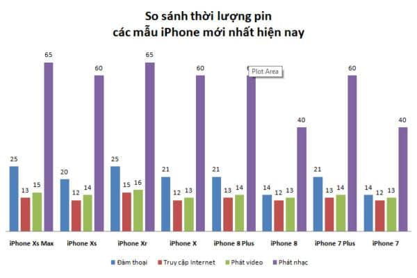 So sánh thời lượng Pin các đời iPhone