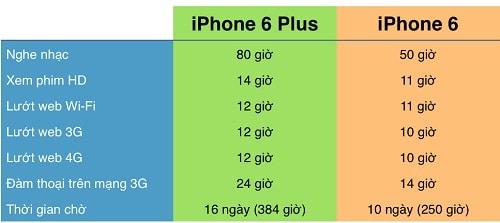 so sánh thời lượng pin của 2 máy