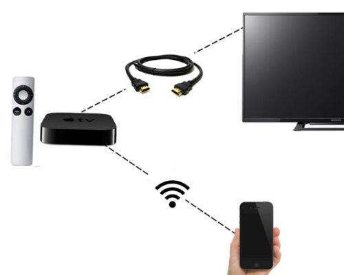 Các thiết bị cần có để kết nối AirPlay