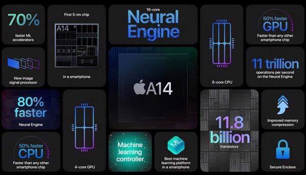 Cấu hình iPhone 12 mini